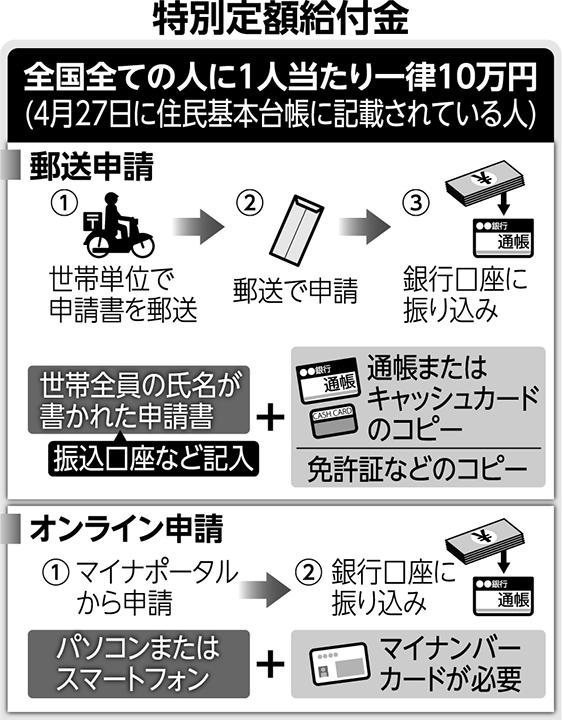 万 給付 円 いつ 大阪 10